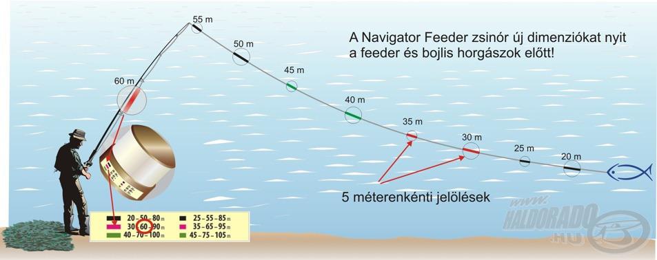 A Cralusso Navigator zsinórokon 5 méterenként egyértelmű jelöléseket találunk a távolság pontos meghatározásához