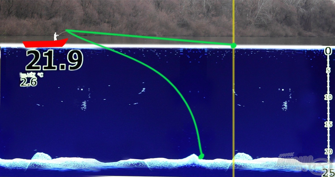 Zárt felkapókar esetén bár tovább tart a cucc merülése, mégis folyamatosan megvan a kontroll a süllyedés közben. Ilyenkor egy parabola jellegű ívre állhat be a zsinór, ami folyamatosan közelít az egyenes vonalhoz
