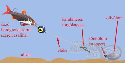 Az előke hosszának megválasztása kulcsfontosságú lehet - a mederviszonyok, a célzott halfaj, a bevontatás sebessége és az esetleges vízáramlás erőssége alapján válasszunk!